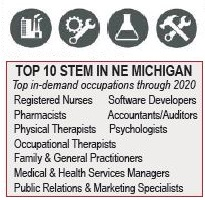 Top 10 STEM Careers in NE Michigan